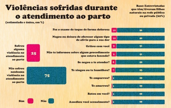 Infográfico baseado na pesquisa da Fundação Perseu Abramo / Infográfico: Emidio Pedro
